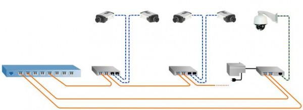 IP Media Converters Image 1